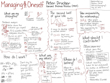Peter Drucker: Managing Oneself
