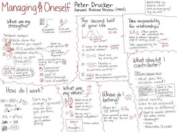 Peter Drucker: Managing Oneself